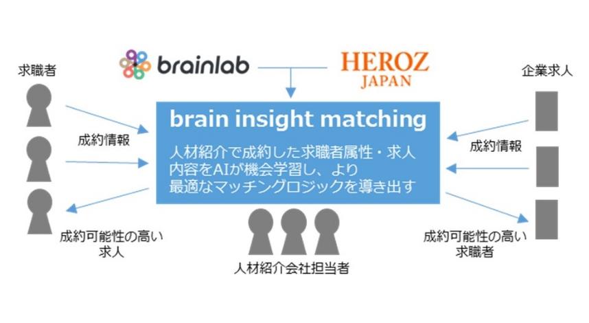 brain insight matching